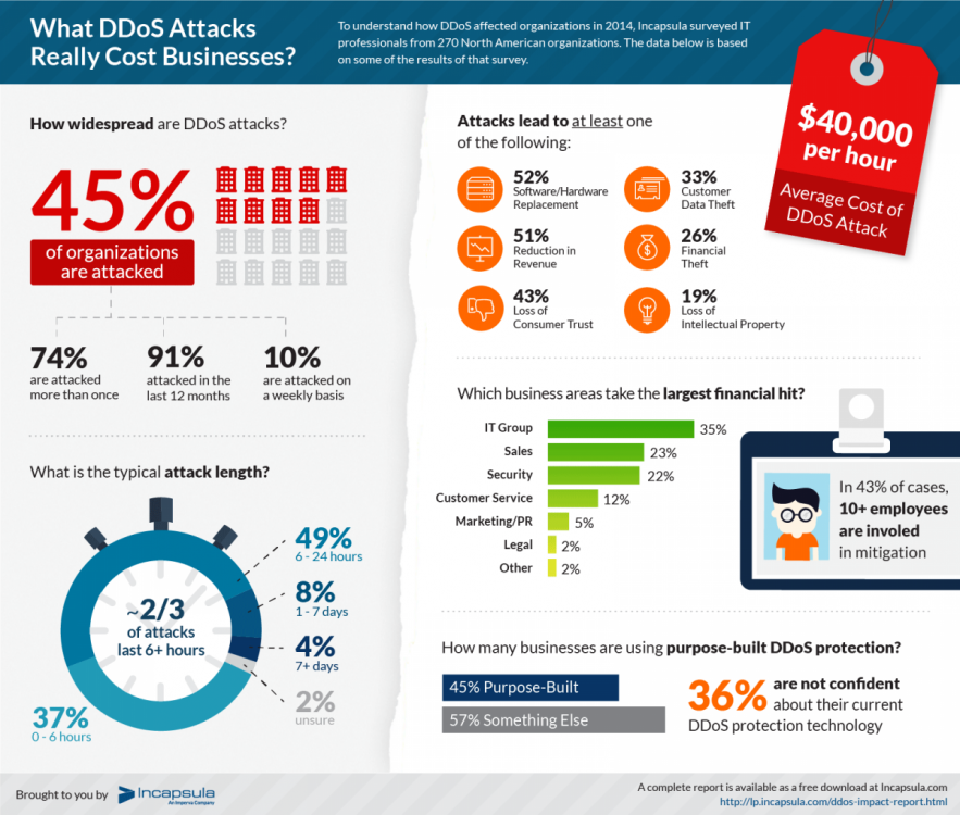 ddos-impact-survey-infographic-hires.png