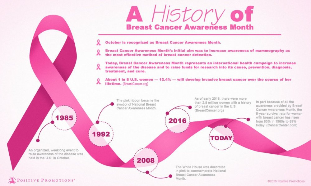History-of-Breast-Cancer-Awarness-Month-INFOGRAPHIC.thumb.jpg.a52748a275f3dc7fa9286c793210117a.jpg